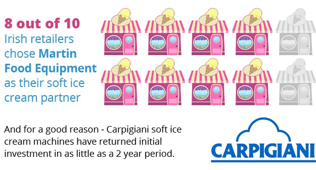 Martin Food Equipment Ice-Cream-Landing-8-10-Retailers Ice Cream April 2017 Promotion