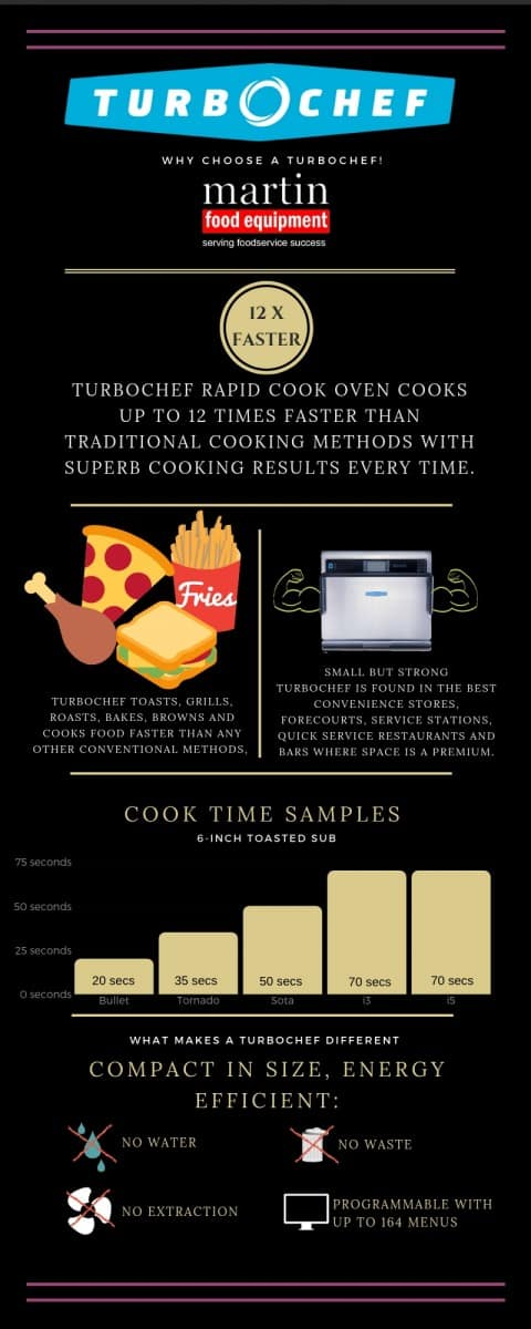 Martin Food Equipment turbochef-infographic Why Choose a TurboChef? Blog News Turbo Chef